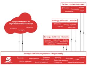 A Somogyi teljes információs rendszere